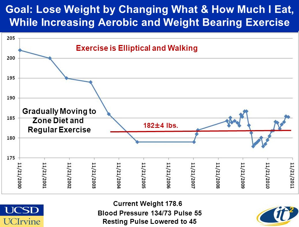 Goal: Lose Weight by Changing What & How Much I Eat, While Increasing Aerobic and Weight Bearing Exercise Gradually Moving to Zone Diet and Regular Ex