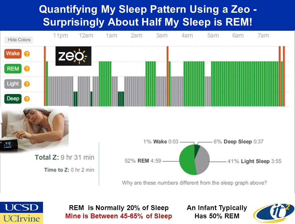 Quantifying My Sleep Pattern Using a Zeo - Surprisingly About Half My Sleep is REM! REM is Normally 20% of Sleep Mine is Between 45-65% of Sleep An In