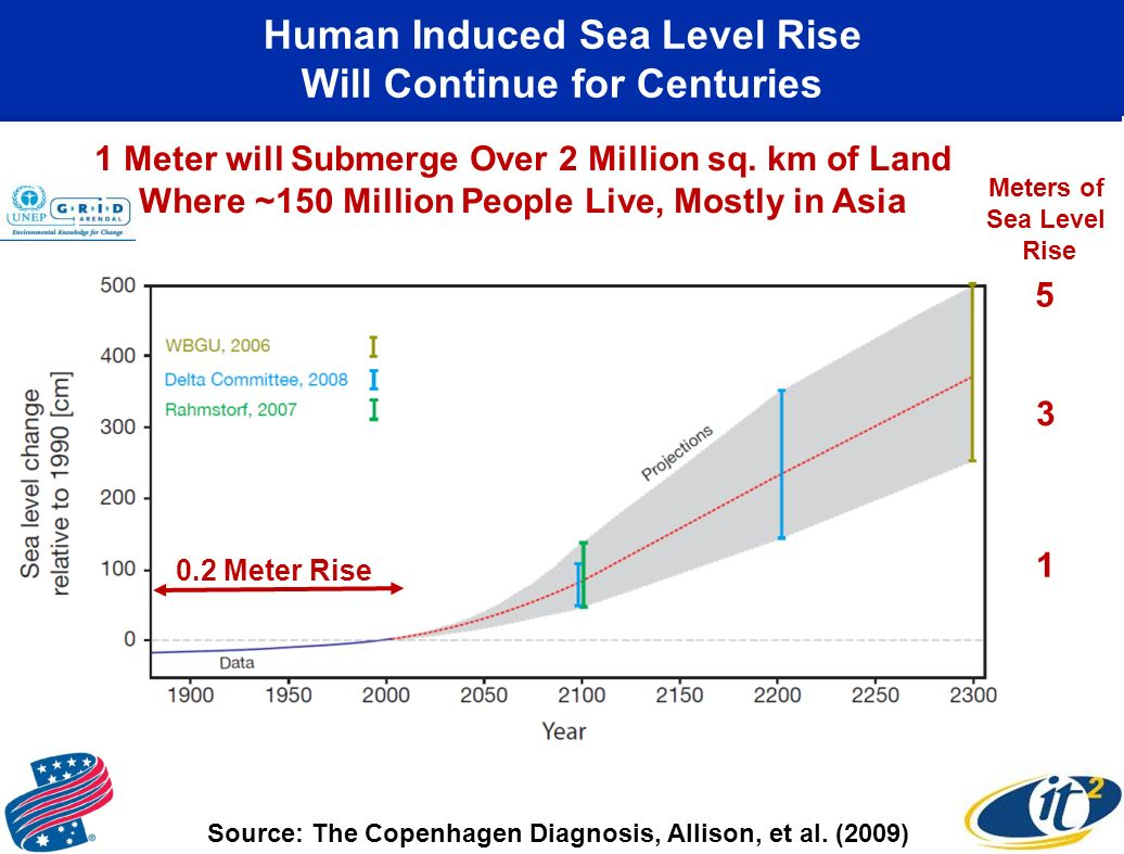 Human Induced Sea Level Rise Will Continue for Centuries Meters of Sea Level Rise Source: The Copenhagen Diagnosis, Allison, et al.