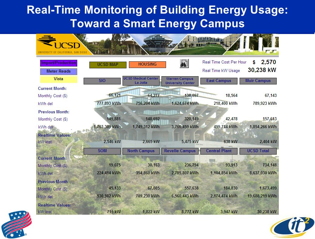 Real-Time Monitoring of Building Energy Usage: Toward a Smart Energy Campus