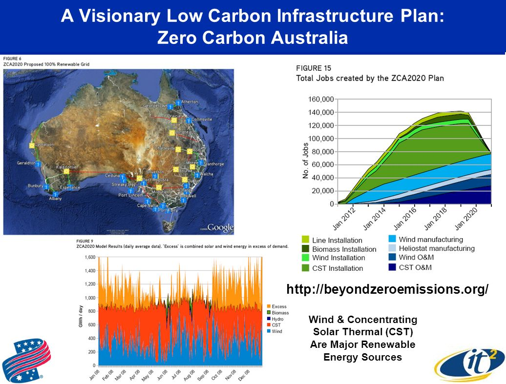 A Visionary Low Carbon Infrastructure Plan: Zero Carbon Australia   Wind & Concentrating Solar Thermal (CST) Are Major Renewable Energy Sources