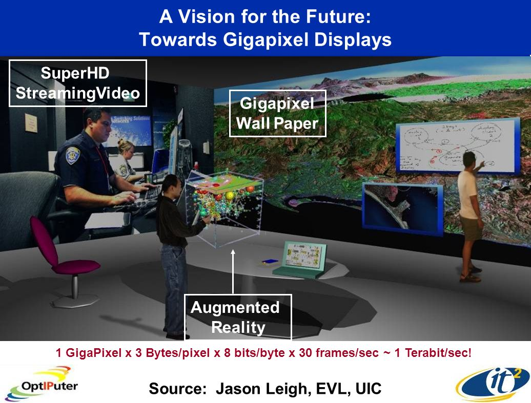 A Vision for the Future: Towards Gigapixel Displays Source: Jason Leigh, EVL, UIC Augmented Reality SuperHD StreamingVideo Gigapixel Wall Paper 1 Giga