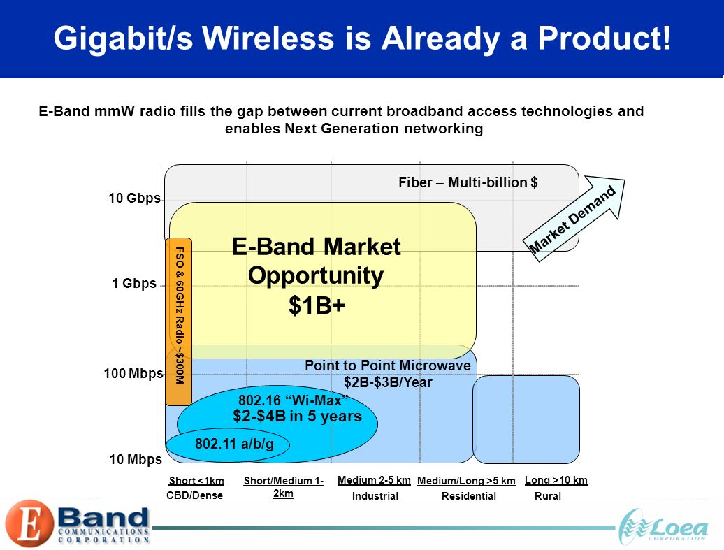 Gigabit/s Wireless is Already a Product! Distance/Topology/Segments CBD/Dense Urban Industrial Suburban Residential Suburban Rural 10Gbps 1 Gbps 100 M