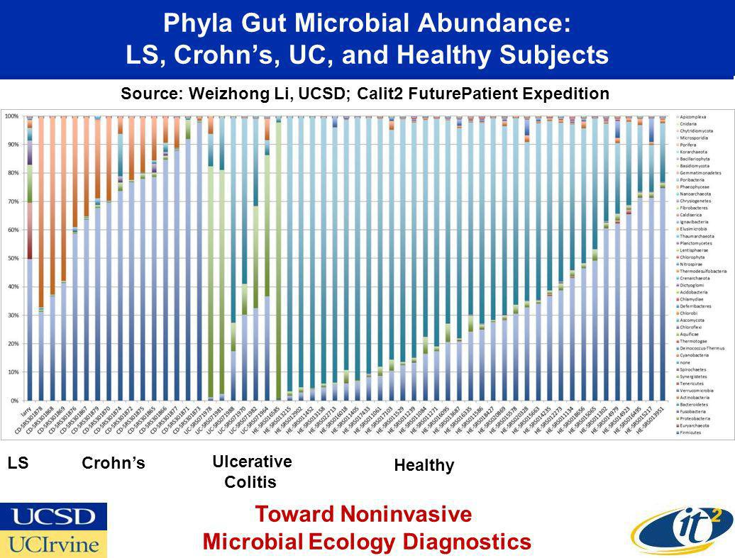 Phyla Gut Microbial Abundance: LS, Crohns, UC, and Healthy Subjects Crohns Ulcerative Colitis Healthy LS Toward Noninvasive Microbial Ecology Diagnostics Source: Weizhong Li, UCSD; Calit2 FuturePatient Expedition