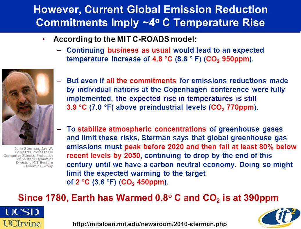 Atmospheric CO 2 Levels for Last 800,000 Years and Several Projections for the 21 st Century Source: U.S.