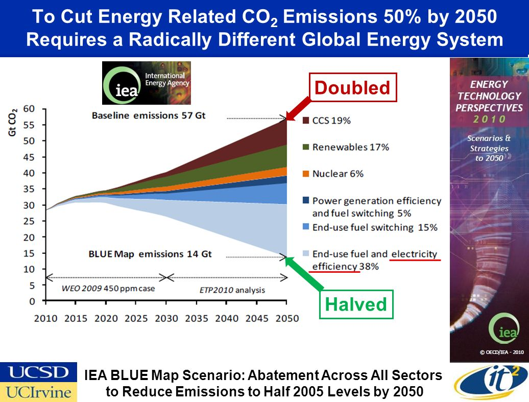 World Energy-Related CO 2 Emissions Abatement by Region Most Abatement is Outside of OECD Countries ~40% China and India