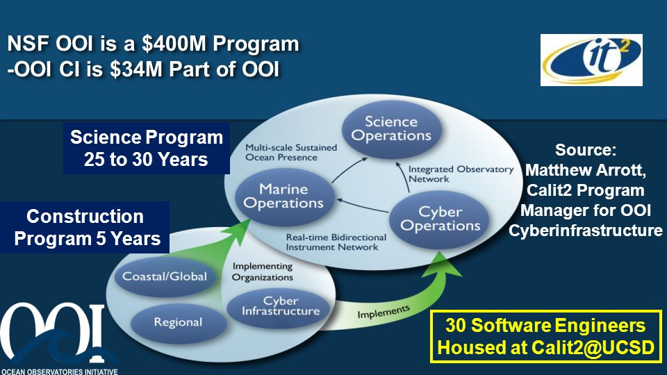 NSF OOI is a $400M Program -OOI CI is $34M Part of OOI Source: Matthew Arrott, Calit2 Program Manager for OOI Cyberinfrastructure 30 Software Engineers Housed at Calit2@UCSD Science Program 25 to 30 Years Construction Program 5 Years