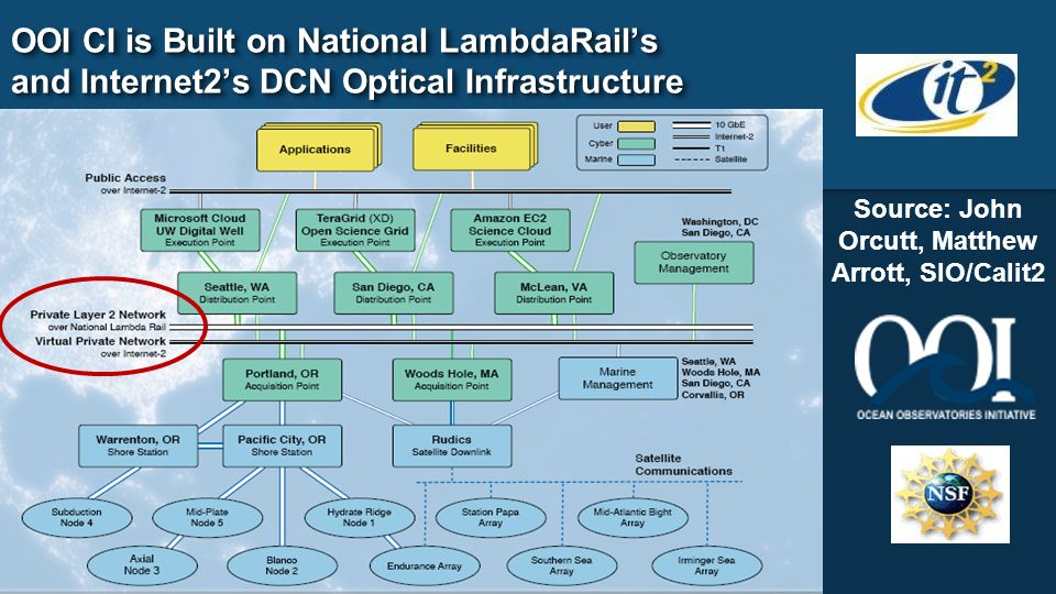 OOI CI is Built on National LambdaRails and Internet2s DCN Optical Infrastructure Source: John Orcutt, Matthew Arrott, SIO/Calit2