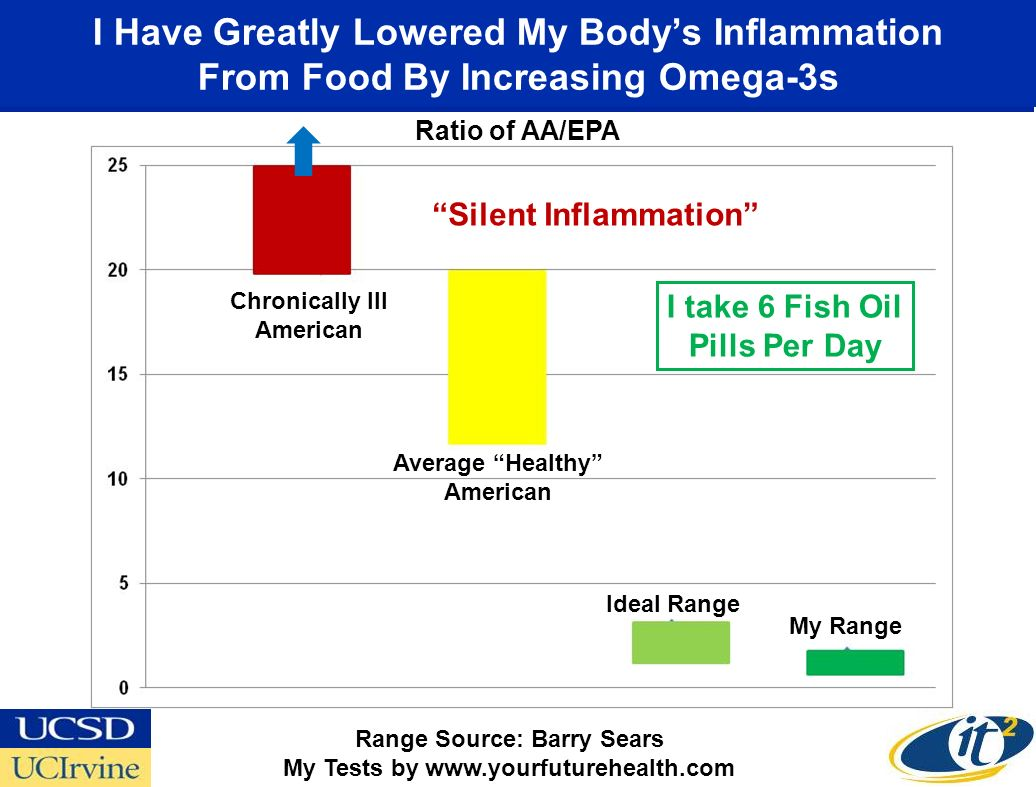 I Have Greatly Lowered My Bodys Inflammation From Food By Increasing Omega-3s Range Source: Barry Sears My Tests by www.yourfuturehealth.com Chronically Ill American Average Healthy American Ideal Range My Range Silent Inflammation I take 6 Fish Oil Pills Per Day Ratio of AA/EPA