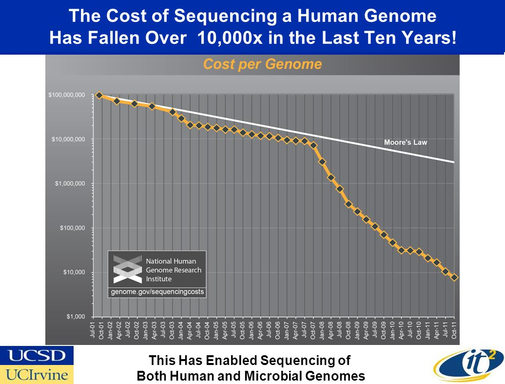 The Cost of Sequencing a Human Genome Has Fallen Over 10,000x in the Last Ten Years.
