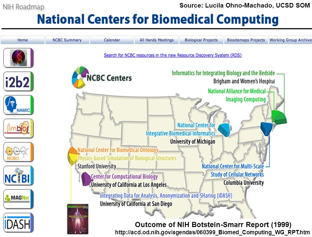 iDASH 41 Outcome of NIH Botstein-Smarr Report (1999) http://acd.od.nih.gov/agendas/060399_Biomed_Computing_WG_RPT.htm Source: Lucila Ohno-Machado, UCSD SOM