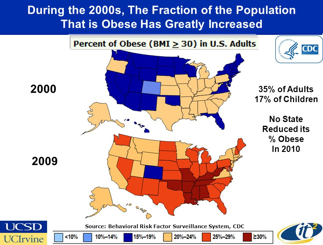 During the 2000s, The Fraction of the Population That is Obese Has Greatly Increased 35% of Adults 17% of Children No State Reduced its % Obese In 2010 2000 2009 Source: Behavioral Risk Factor Surveillance System, CDC