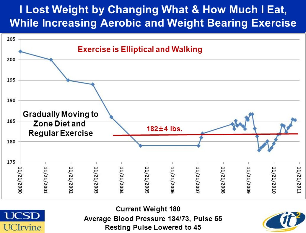 I Lost Weight by Changing What & How Much I Eat, While Increasing Aerobic and Weight Bearing Exercise Gradually Moving to Zone Diet and Regular Exercise Exercise is Elliptical and Walking Average Blood Pressure 134/73, Pulse 55 Resting Pulse Lowered to 45 182±4 lbs.