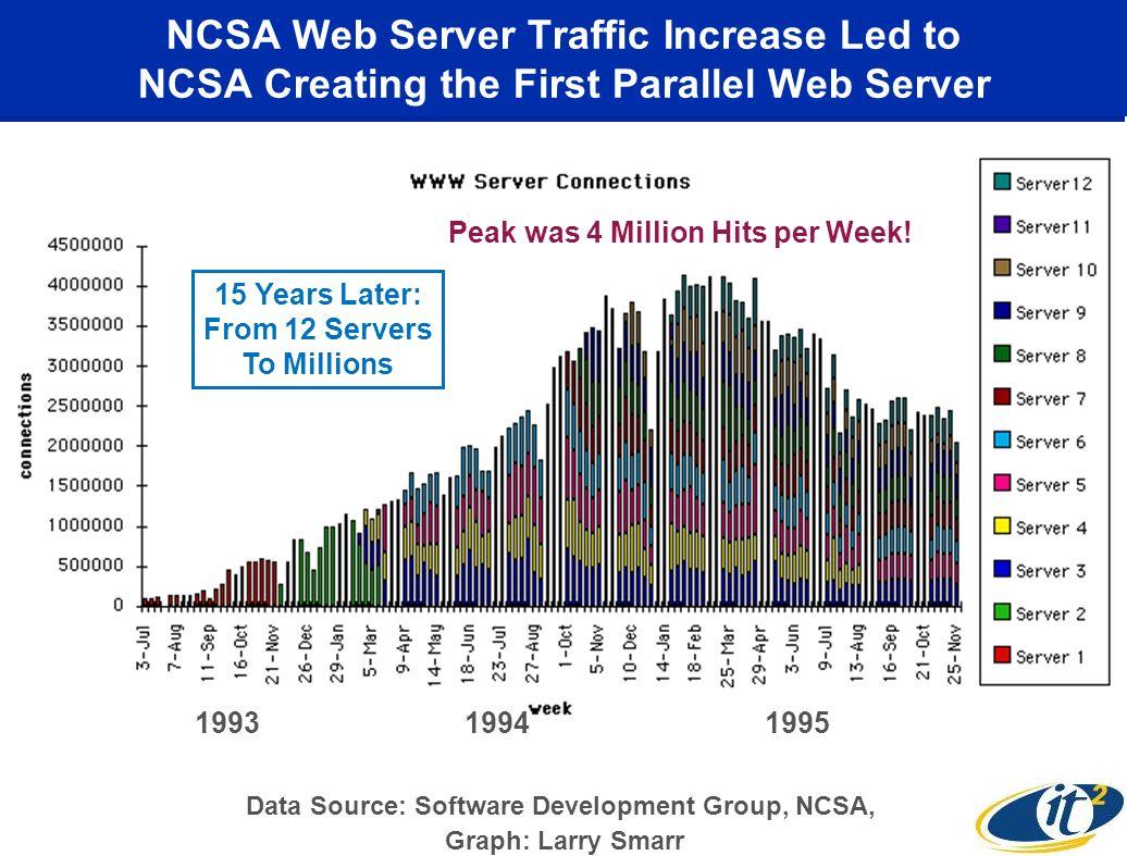 NCSA Web Server Traffic Increase Led to NCSA Creating the First Parallel Web Server 199319951994 Peak was 4 Million Hits per Week.