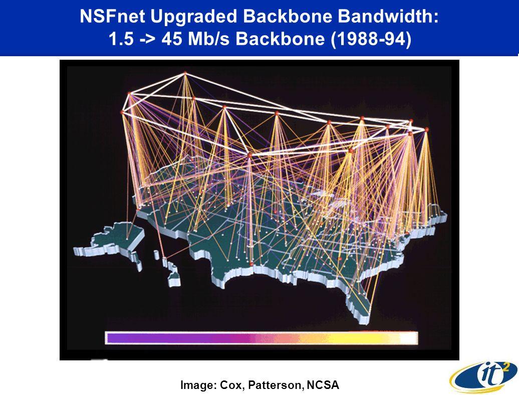 NSFnet Upgraded Backbone Bandwidth: 1.5 -> 45 Mb/s Backbone (1988-94) Image: Cox, Patterson, NCSA