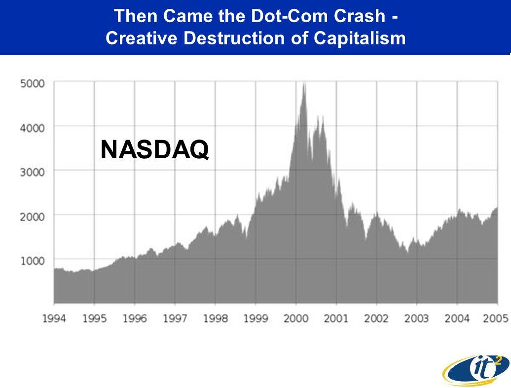 Then Came the Dot-Com Crash - Creative Destruction of Capitalism NASDAQ