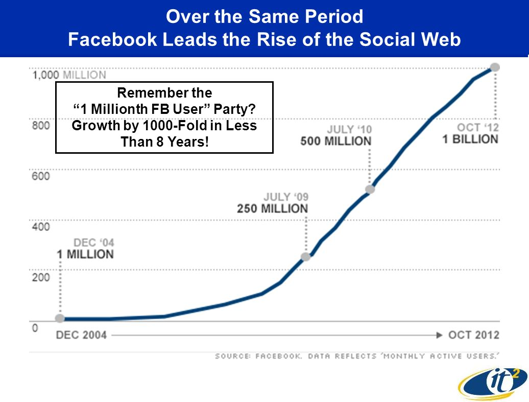Over the Same Period Facebook Leads the Rise of the Social Web Remember the 1 Millionth FB User Party? Growth by 1000-Fold in Less Than 8 Years!