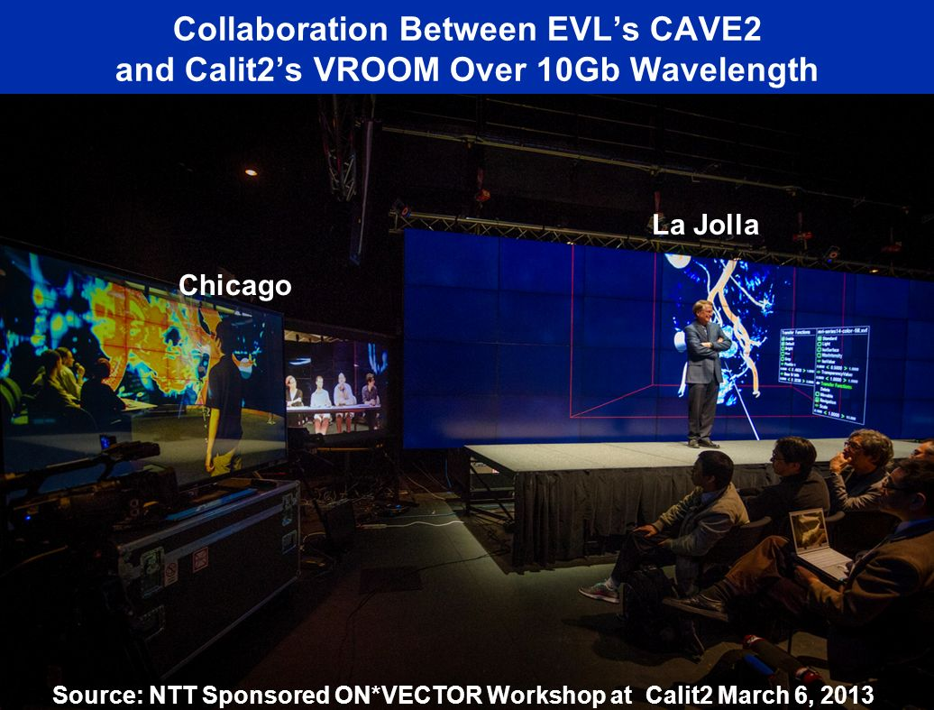 Collaboration Between EVLs CAVE2 and Calit2s VROOM Over 10Gb Wavelength Chicago La Jolla Source: NTT Sponsored ON*VECTOR Workshop at Calit2 March 6, 2013