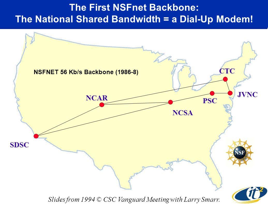 The First NSFnet Backbone: The National Shared Bandwidth = a Dial-Up Modem.