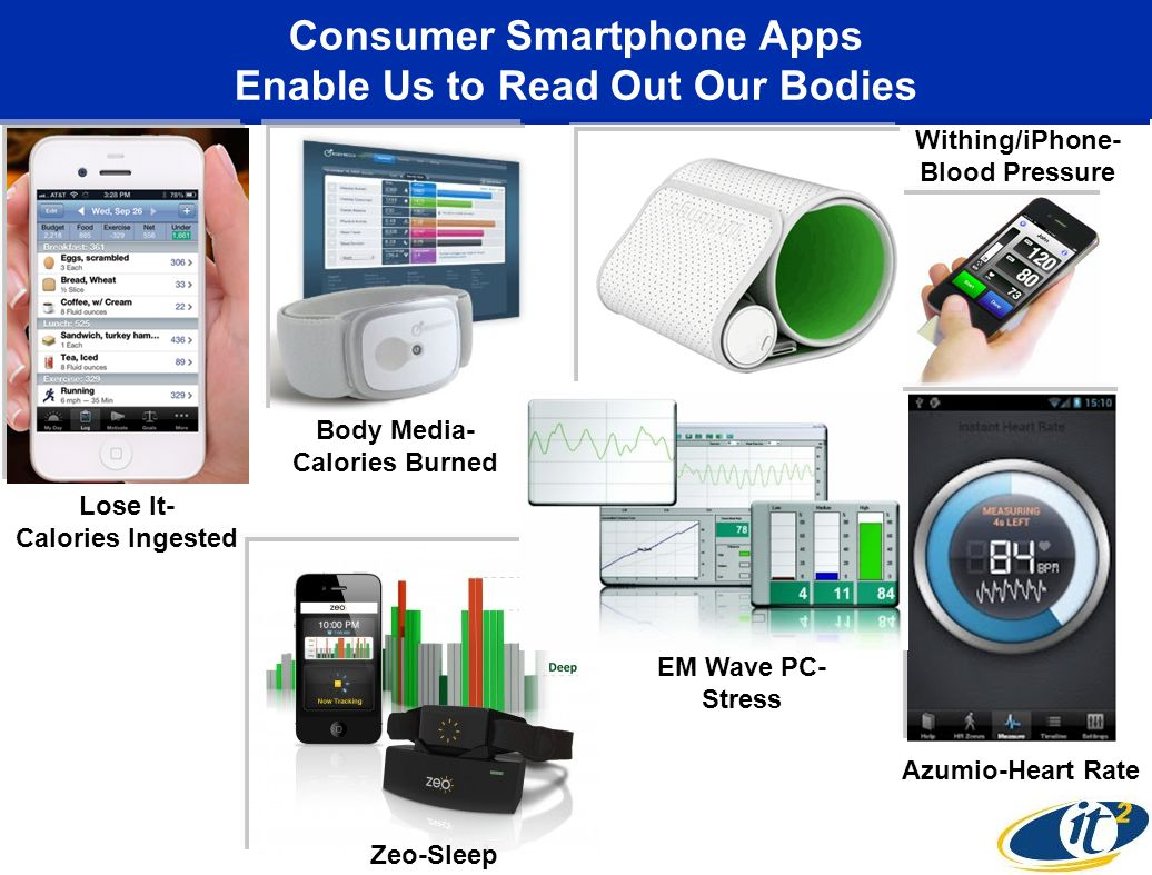 Consumer Smartphone Apps Enable Us to Read Out Our Bodies Lose It- Calories Ingested Withing/iPhone- Blood Pressure Zeo-Sleep Body Media- Calories Bur
