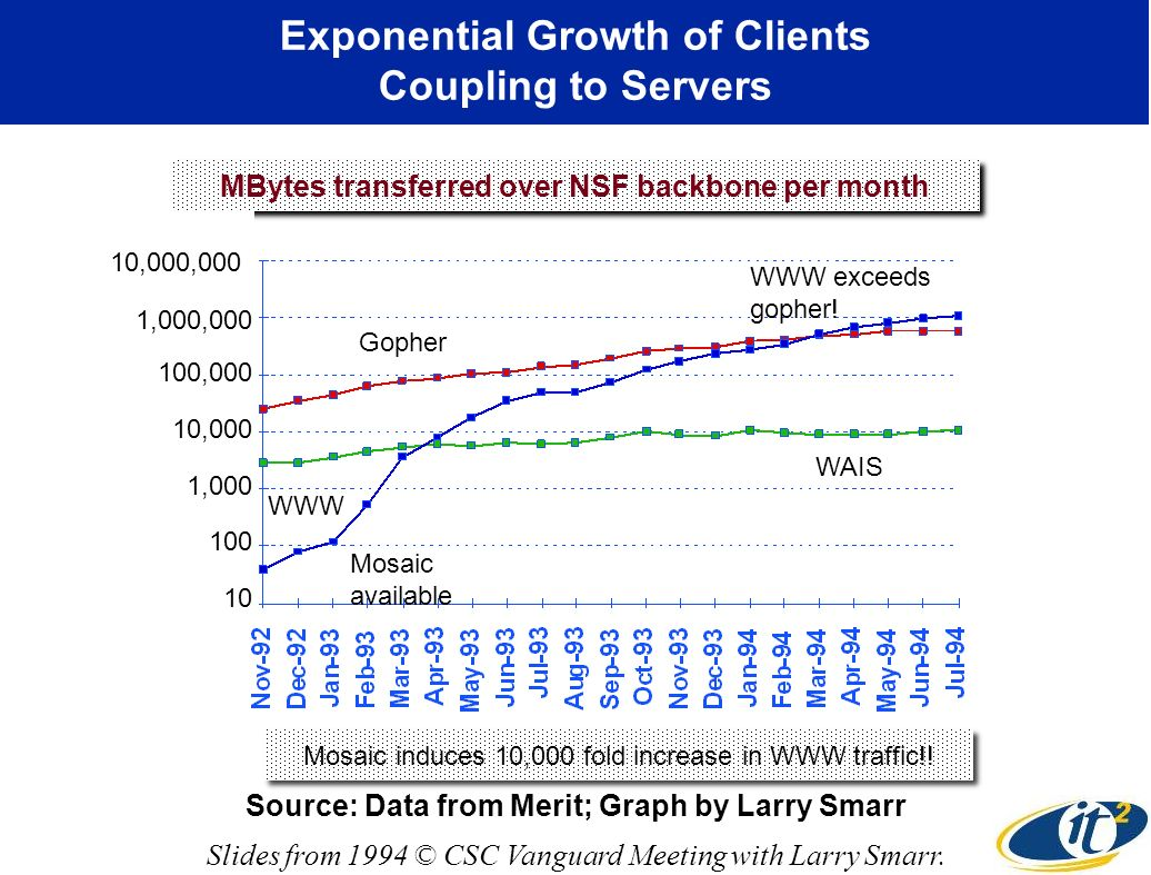 Exponential Growth of Clients Coupling to Servers MBytes transferred over NSF backbone per month Mosaic induces 10,000 fold increase in WWW traffic!.