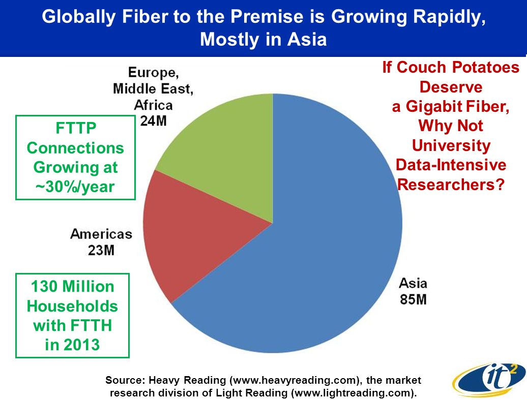 Globally Fiber to the Premise is Growing Rapidly, Mostly in Asia Source: Heavy Reading (www.heavyreading.com), the market research division of Light Reading (www.lightreading.com).