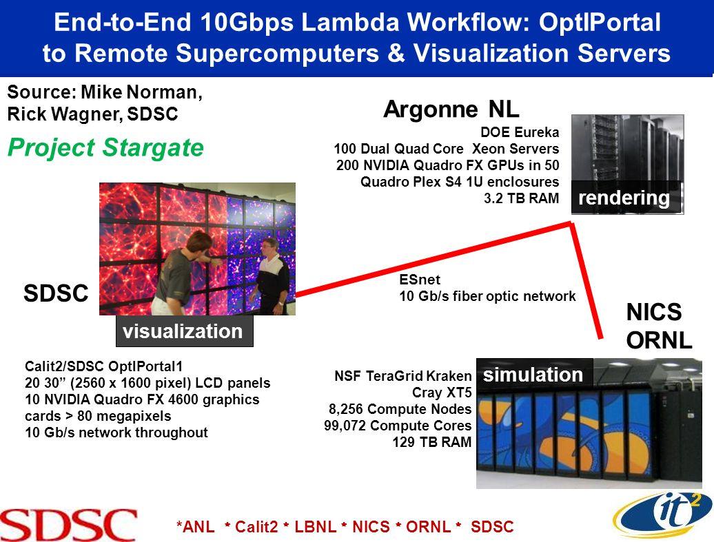 NICS ORNL NSF TeraGrid Kraken Cray XT5 8,256 Compute Nodes 99,072 Compute Cores 129 TB RAM simulation Argonne NL DOE Eureka 100 Dual Quad Core Xeon Se
