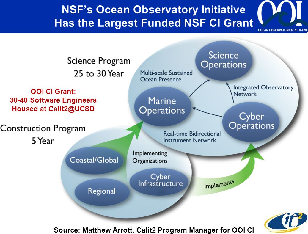 NSFs Ocean Observatory Initiative Has the Largest Funded NSF CI Grant Source: Matthew Arrott, Calit2 Program Manager for OOI CI OOI CI Grant: 30-40 Software Engineers Housed at Calit2@UCSD