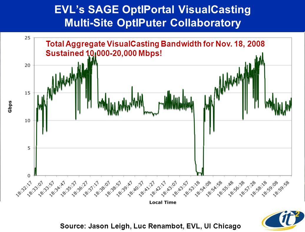EVLs SAGE OptIPortal VisualCasting Multi-Site OptIPuter Collaboratory CENIC CalREN-XD Workshop Sept. 15, 2008 EVL-UI Chicago U Michigan Streaming 4k S