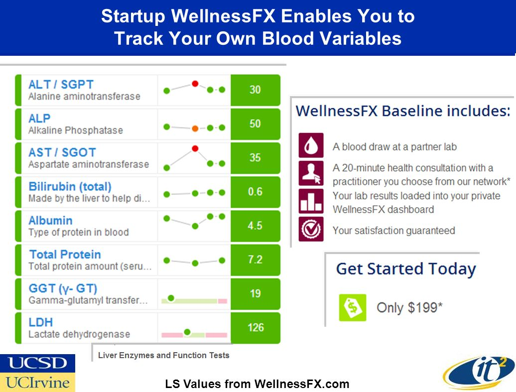 Startup WellnessFX Enables You to Track Your Own Blood Variables LS Values from WellnessFX.com