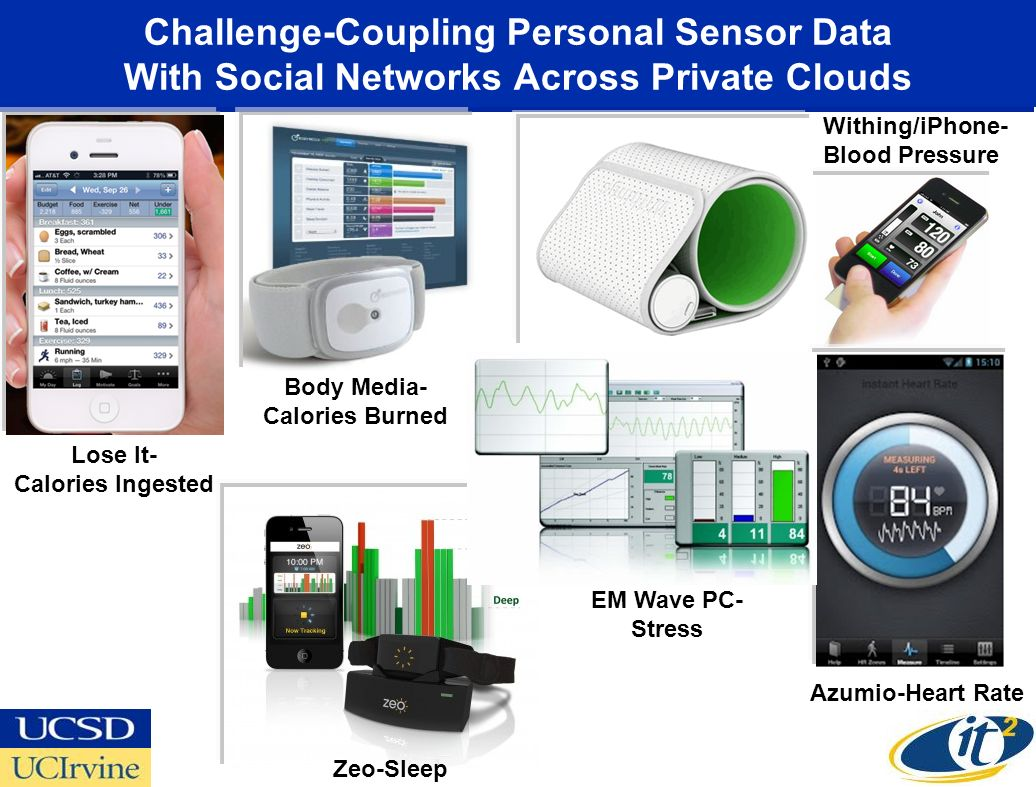 Challenge-Coupling Personal Sensor Data With Social Networks Across Private Clouds Lose It- Calories Ingested Withing/iPhone- Blood Pressure Zeo-Sleep
