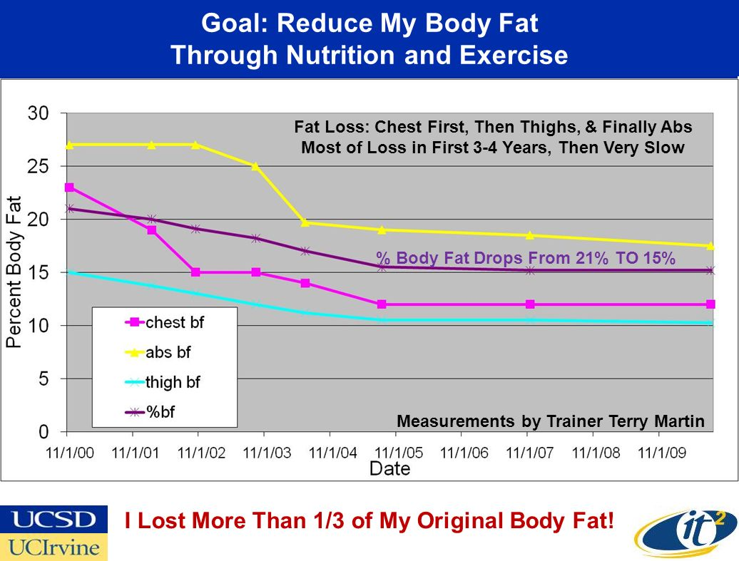 Goal: Reduce My Body Fat Through Nutrition and Exercise I Lost More Than 1/3 of My Original Body Fat.