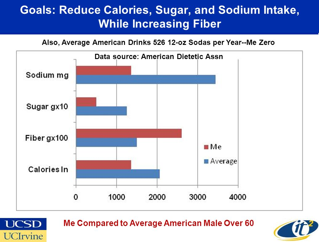 Goals: Reduce Calories, Sugar, and Sodium Intake, While Increasing Fiber Me Compared to Average American Male Over 60 Also, Average American Drinks 526 12-oz Sodas per Year--Me Zero Data source: American Dietetic Assn