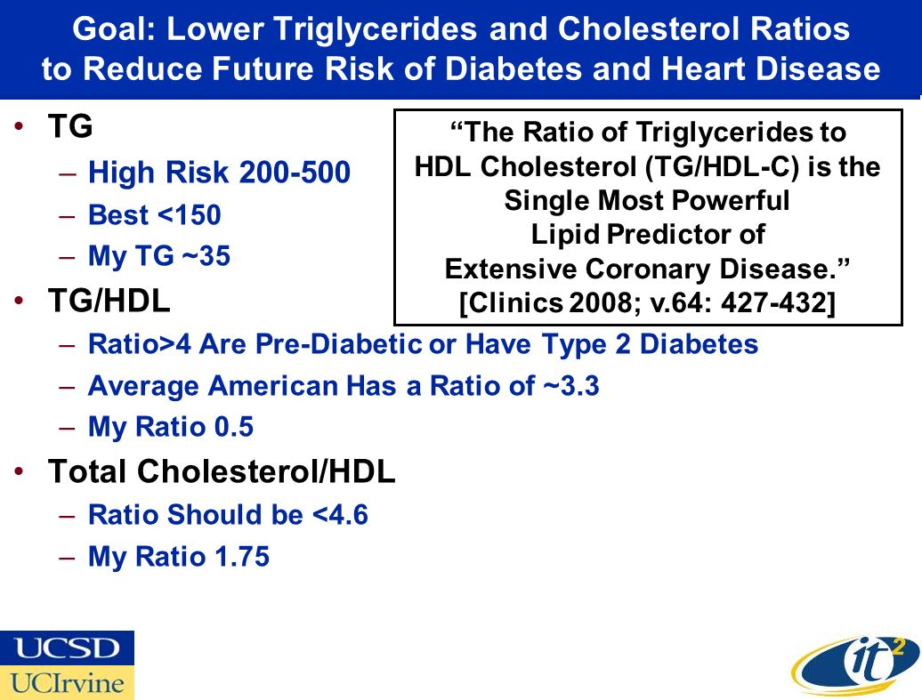 Goal: Lower Triglycerides and Cholesterol Ratios to Reduce Future Risk of Diabetes and Heart Disease TG –High Risk 200-500 –Best <150 –My TG ~35 TG/HDL –Ratio>4 Are Pre-Diabetic or Have Type 2 Diabetes –Average American Has a Ratio of ~3.3 –My Ratio 0.5 Total Cholesterol/HDL –Ratio Should be <4.6 –My Ratio 1.75 The Ratio of Triglycerides to HDL Cholesterol (TG/HDL-C) is the Single Most Powerful Lipid Predictor of Extensive Coronary Disease.