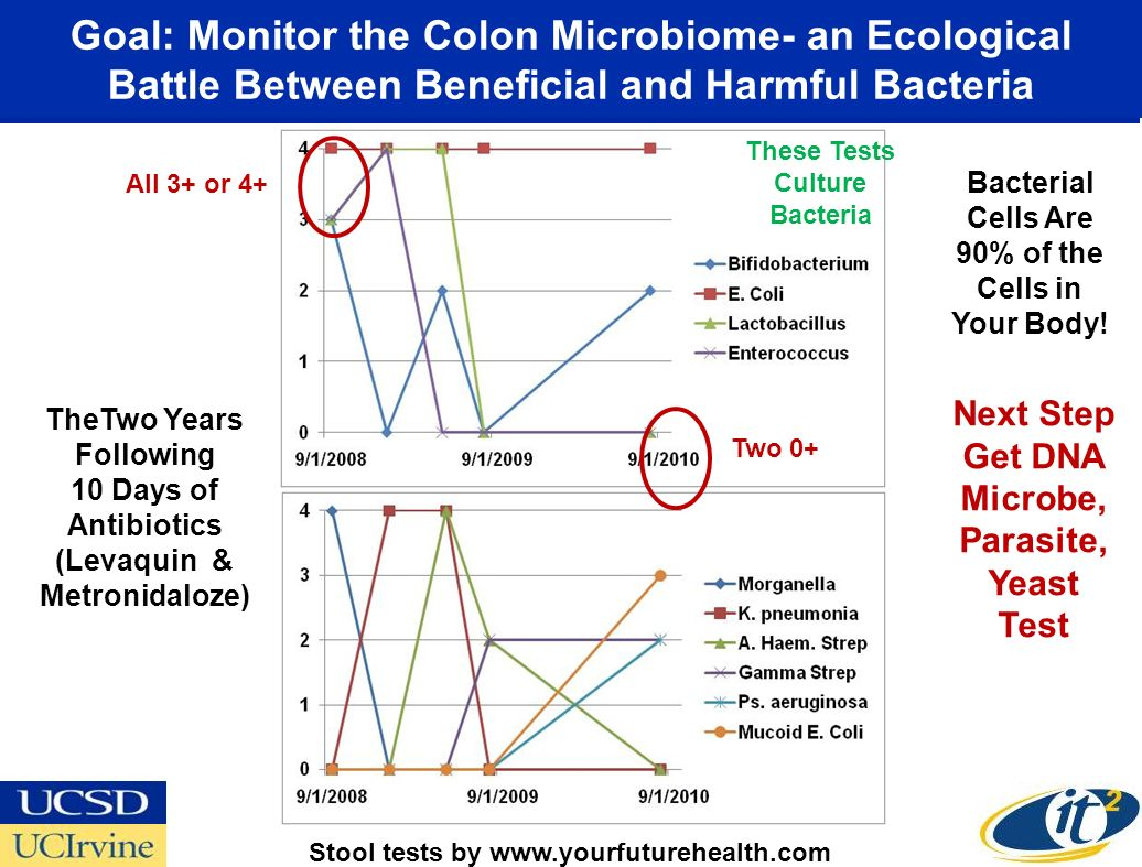 Goal: Monitor the Colon Microbiome- an Ecological Battle Between Beneficial and Harmful Bacteria All 3+ or 4+ Two 0+ TheTwo Years Following 10 Days of Antibiotics (Levaquin & Metronidaloze) Next Step Get DNA Microbe, Parasite, Yeast Test These Tests Culture Bacteria Bacterial Cells Are 90% of the Cells in Your Body.