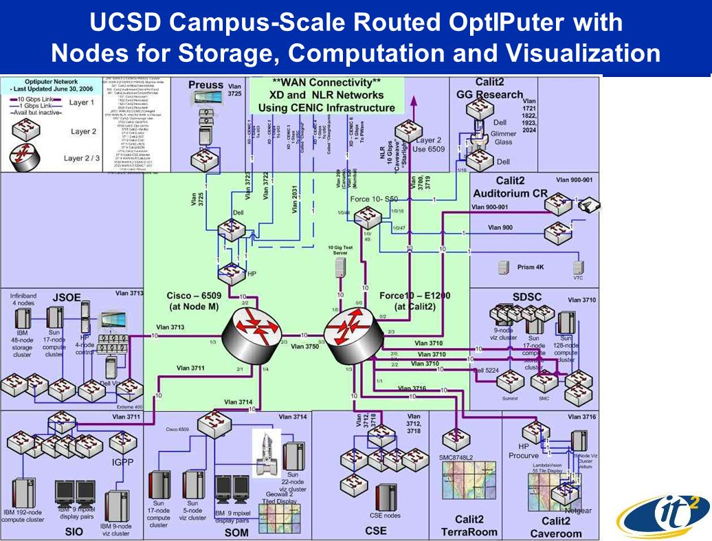UCSD Campus-Scale Routed OptIPuter with Nodes for Storage, Computation and Visualization