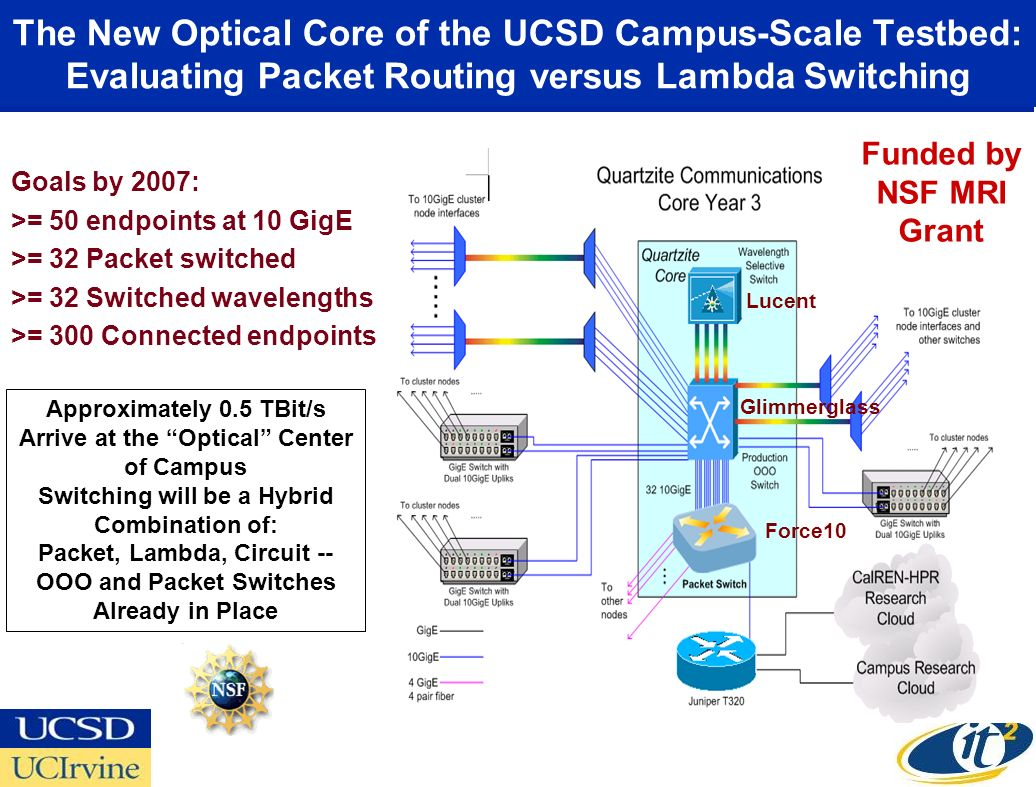 The New Optical Core of the UCSD Campus-Scale Testbed: Evaluating Packet Routing versus Lambda Switching Goals by 2007: >= 50 endpoints at 10 GigE >=
