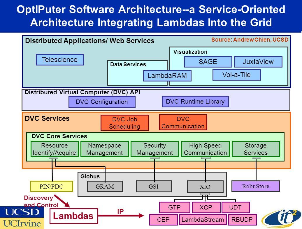 OptIPuter Software Architecture--a Service-Oriented Architecture Integrating Lambdas Into the Grid GTPXCPUDT LambdaStream CEPRBUDP DVC Configuration D