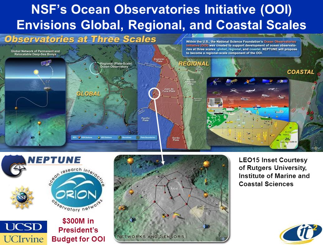 NSFs Ocean Observatories Initiative (OOI) Envisions Global, Regional, and Coastal Scales LEO15 Inset Courtesy of Rutgers University, Institute of Marine and Coastal Sciences $300M in Presidents Budget for OOI