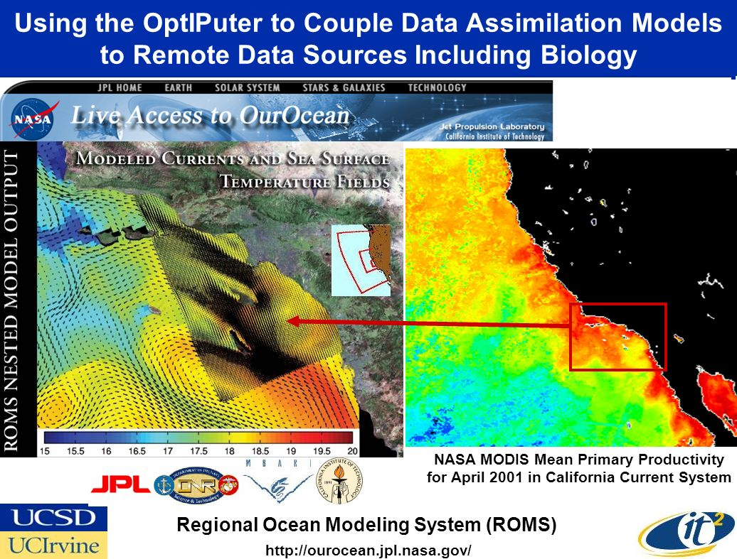 Using the OptIPuter to Couple Data Assimilation Models to Remote Data Sources Including Biology Regional Ocean Modeling System (ROMS) http://ourocean.jpl.nasa.gov/ NASA MODIS Mean Primary Productivity for April 2001 in California Current System