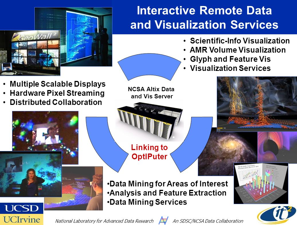 Interactive Remote Data and Visualization Services Multiple Scalable Displays Hardware Pixel Streaming Distributed Collaboration Scientific-Info Visua