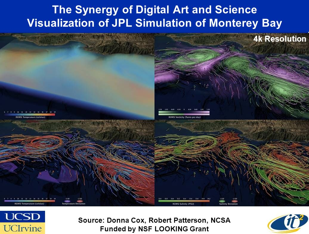 The Synergy of Digital Art and Science Visualization of JPL Simulation of Monterey Bay Source: Donna Cox, Robert Patterson, NCSA Funded by NSF LOOKING Grant 4k Resolution