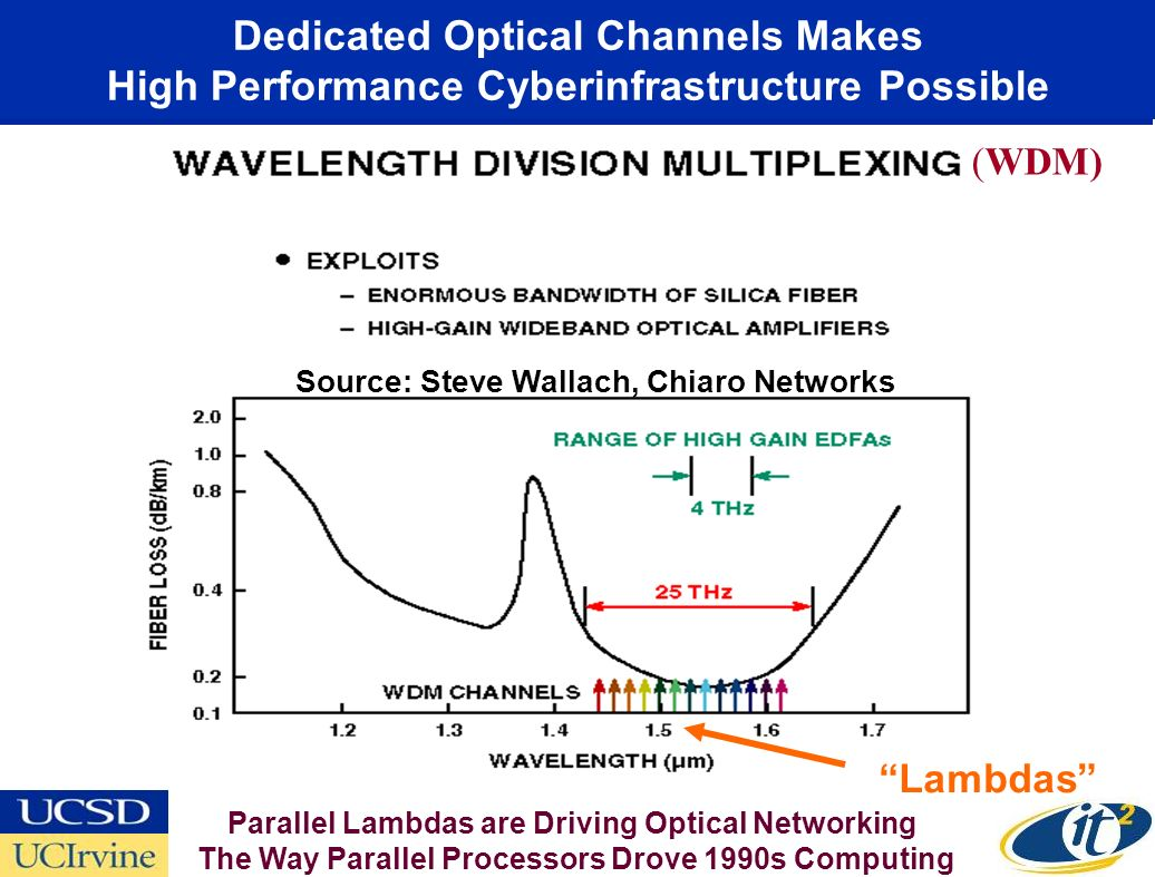 Dedicated Optical Channels Makes High Performance Cyberinfrastructure Possible (WDM) Source: Steve Wallach, Chiaro Networks Lambdas Parallel Lambdas are Driving Optical Networking The Way Parallel Processors Drove 1990s Computing