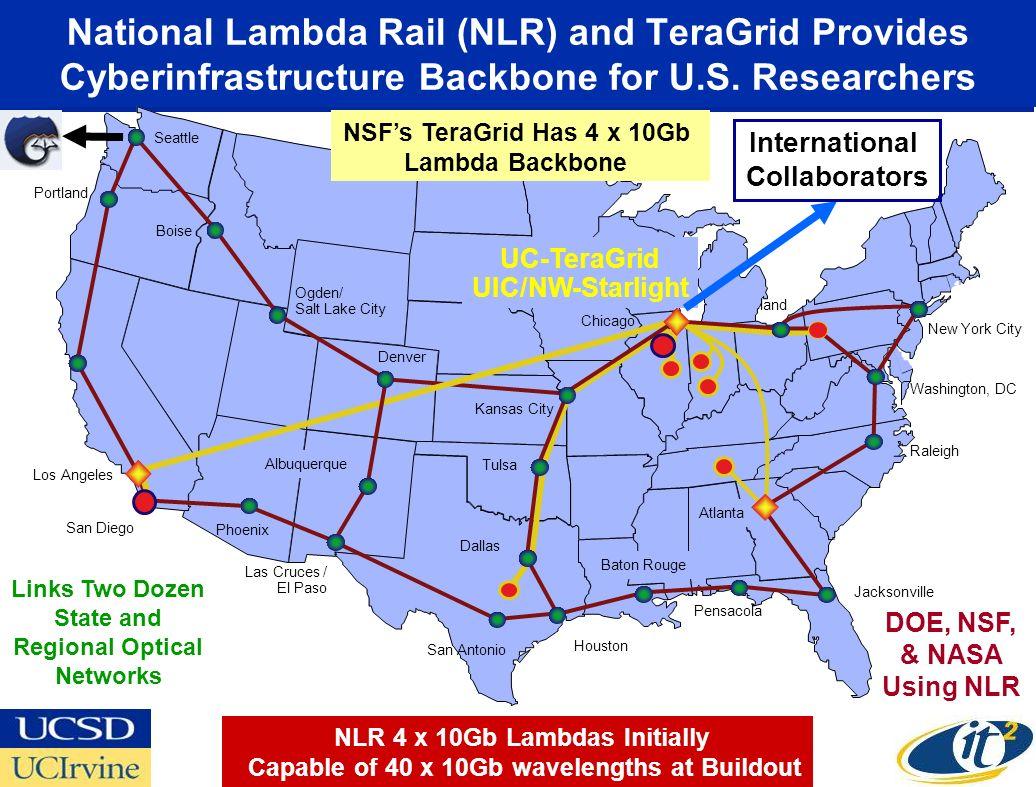 National Lambda Rail (NLR) and TeraGrid Provides Cyberinfrastructure Backbone for U.S.