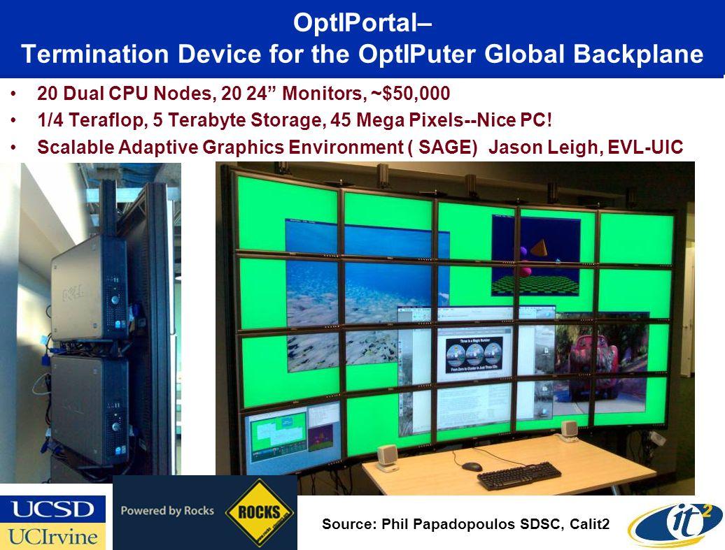 20 Dual CPU Nodes, 20 24 Monitors, ~$50,000 1/4 Teraflop, 5 Terabyte Storage, 45 Mega Pixels--Nice PC! Scalable Adaptive Graphics Environment ( SAGE)