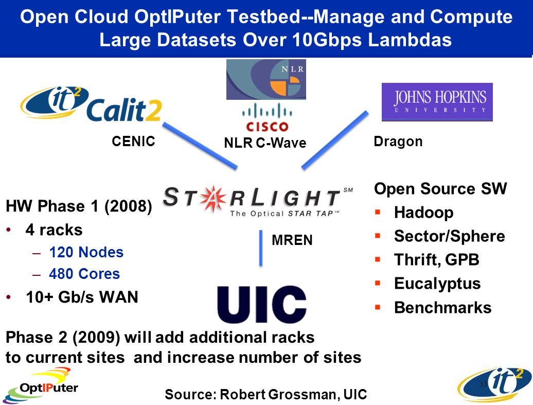 Open Cloud OptIPuter Testbed--Manage and Compute Large Datasets Over 10Gbps Lambdas HW Phase 1 (2008) 4 racks –120 Nodes –480 Cores 10+ Gb/s WAN 33 NLR C-Wave MREN CENICDragon Open Source SW Hadoop Sector/Sphere Thrift, GPB Eucalyptus Benchmarks Phase 2 (2009) will add additional racks to current sites and increase number of sites Source: Robert Grossman, UIC