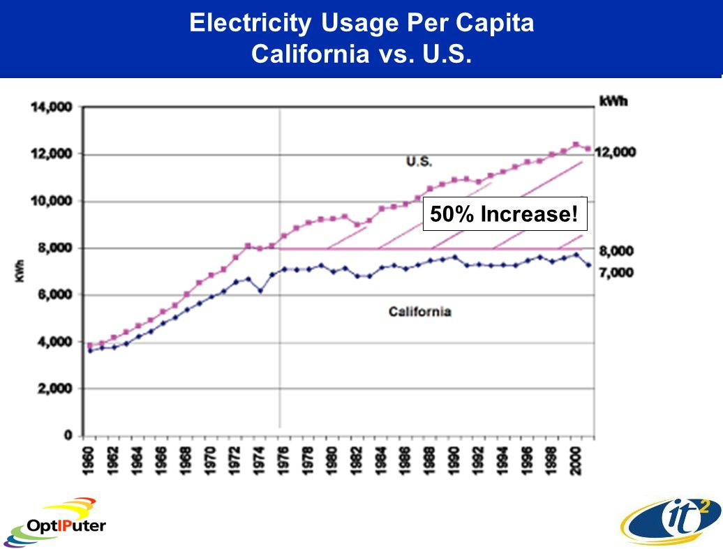 Electricity Usage Per Capita California vs. U.S. 50% Increase!