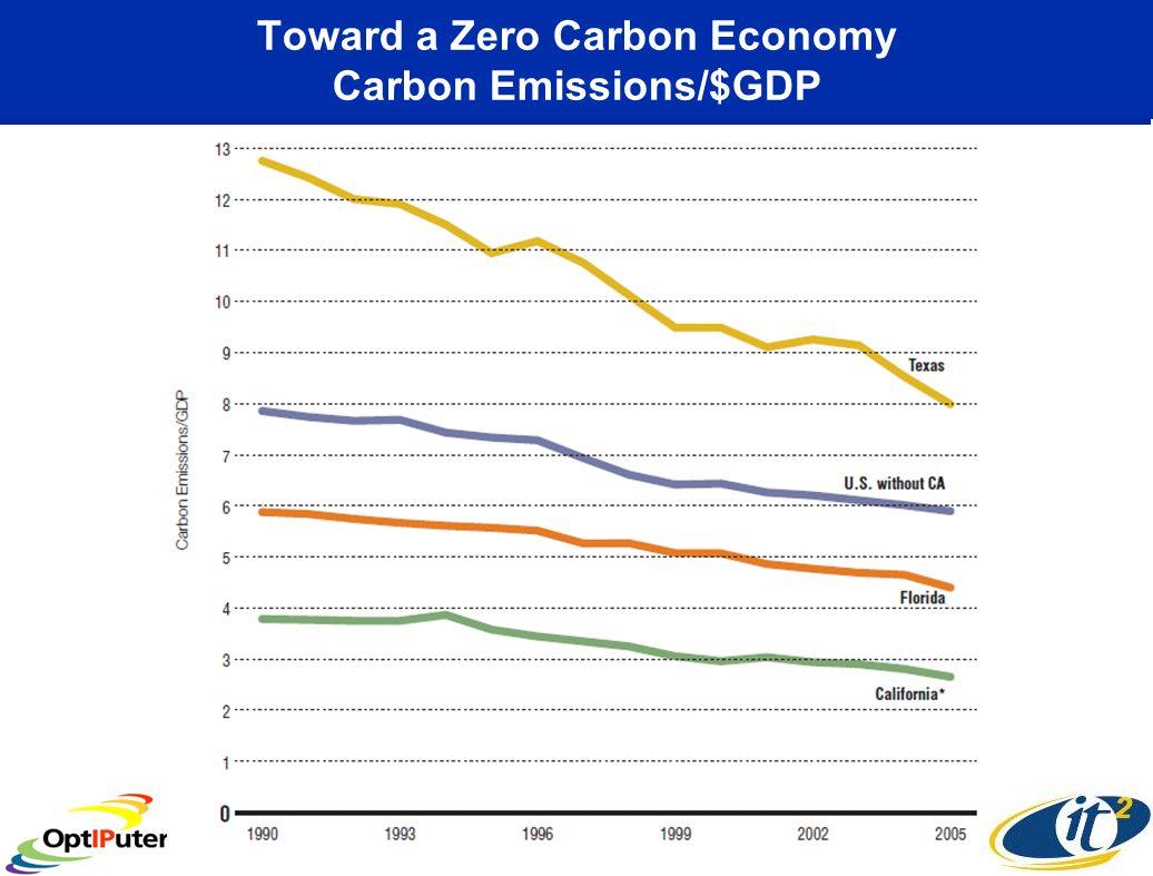 Toward a Zero Carbon Economy Carbon Emissions/$GDP
