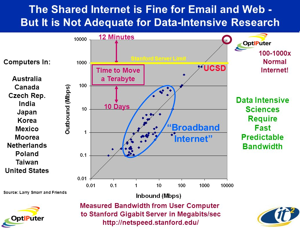 The Shared Internet is Fine for  and Web - But It is Not Adequate for Data-Intensive Research Measured Bandwidth from User Computer to Stanford Gigabit Server in Megabits/sec   Computers In: Australia Canada Czech Rep.