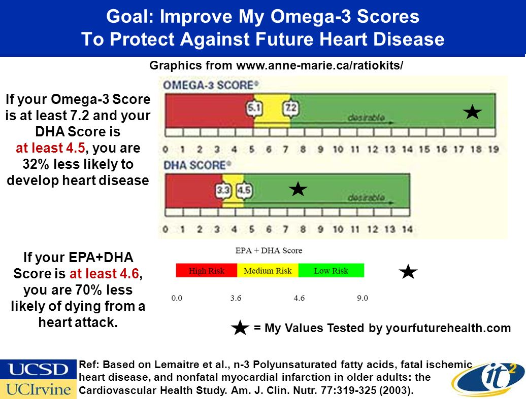 Goal: Improve My Omega-3 Scores To Protect Against Future Heart Disease If your Omega-3 Score is at least 7.2 and your DHA Score is at least 4.5, you are 32% less likely to develop heart disease If your EPA+DHA Score is at least 4.6, you are 70% less likely of dying from a heart attack.